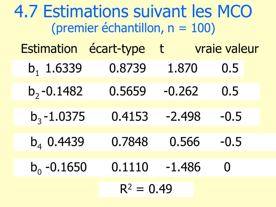 4.7 Estimations suivant les MCO (premier échantillon, n = 100)