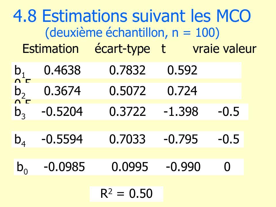4.8 Estimations suivant les MCO (deuxième échantillon, n = 100)