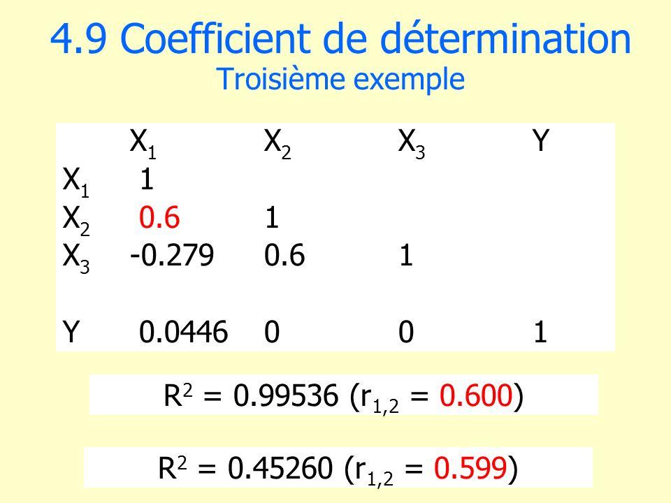 4.9 Coefficient de détermination Troisième exemple