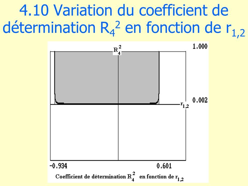 4.10 Variation du coefficient de détermination R42 en fonction de r1,2