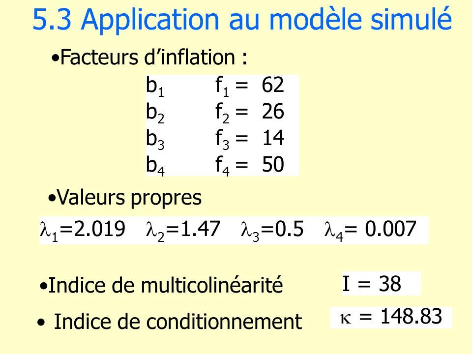 5.3 Application au modèle simulé