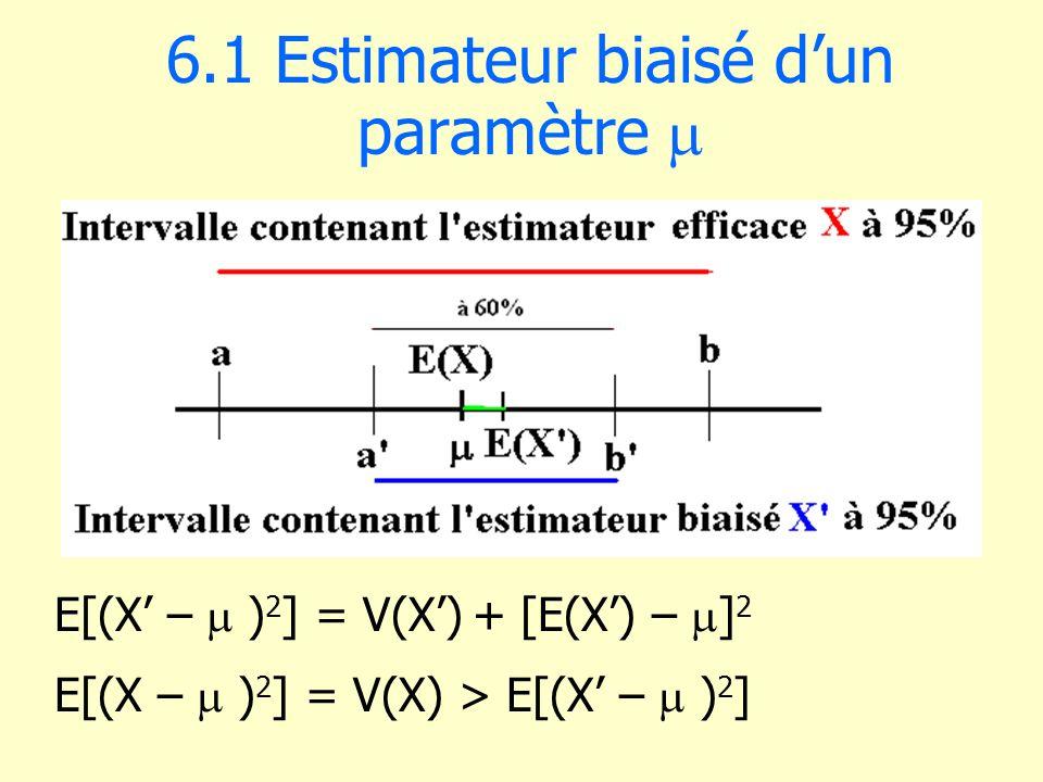 6.1 Estimateur biaisé d'un paramètre m