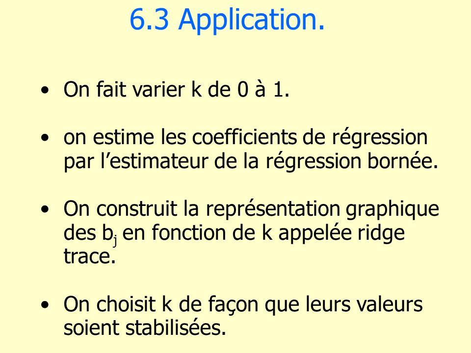 6.3 Application. On fait varier k de 0 à 1.