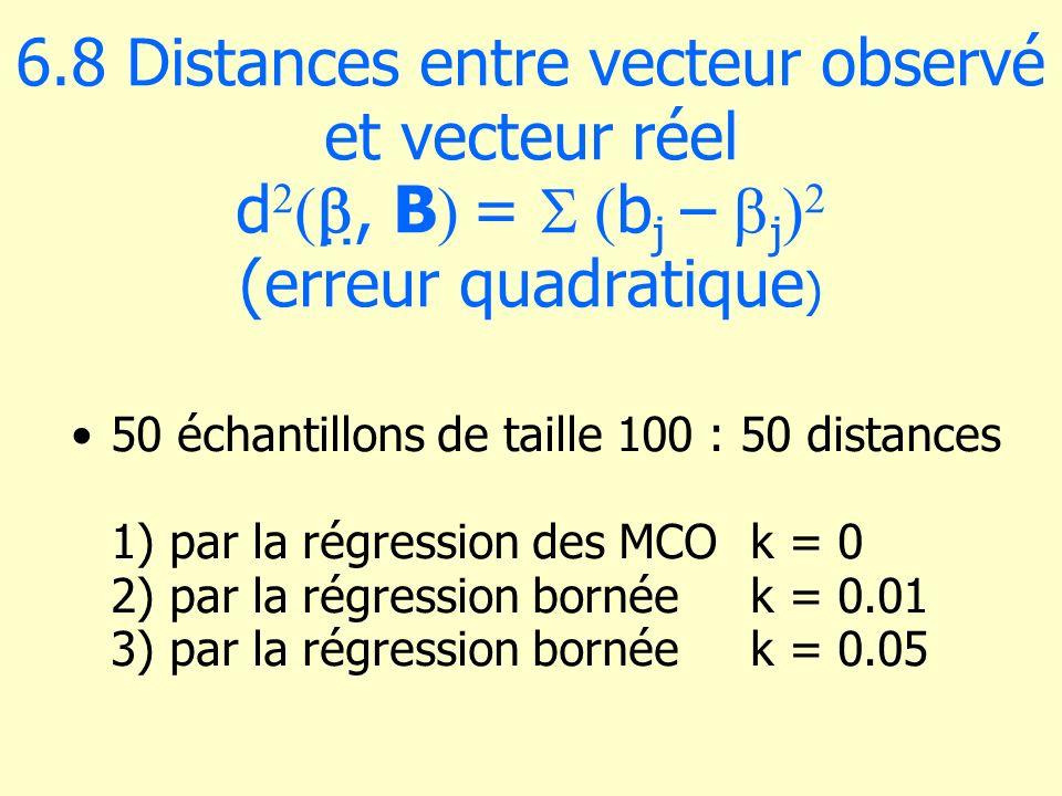 6.8 Distances entre vecteur observé et vecteur réel d2b, B =  (bj – bj)2 (erreur quadratique)