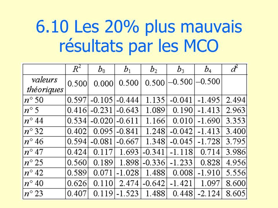 6.10 Les 20% plus mauvais résultats par les MCO