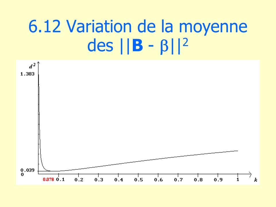 6.12 Variation de la moyenne des ||B - b||2