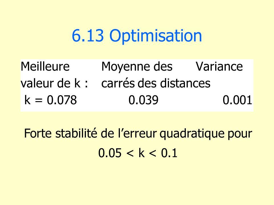 Forte stabilité de l'erreur quadratique pour
