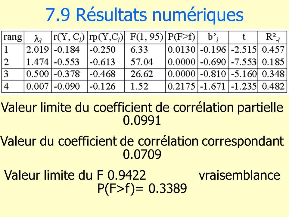 7.9 Résultats numériques Valeur limite du coefficient de corrélation partielle 0.0991.