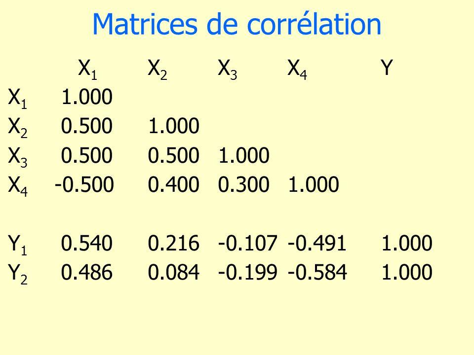Matrices de corrélation