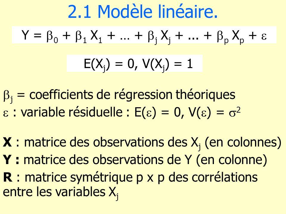 Y = b0 + b1 X1 + … + bj Xj + ... + bp Xp + 