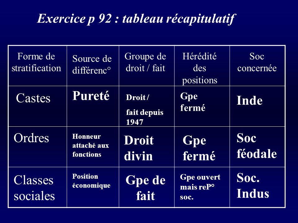 Exercice p 92 : tableau récapitulatif