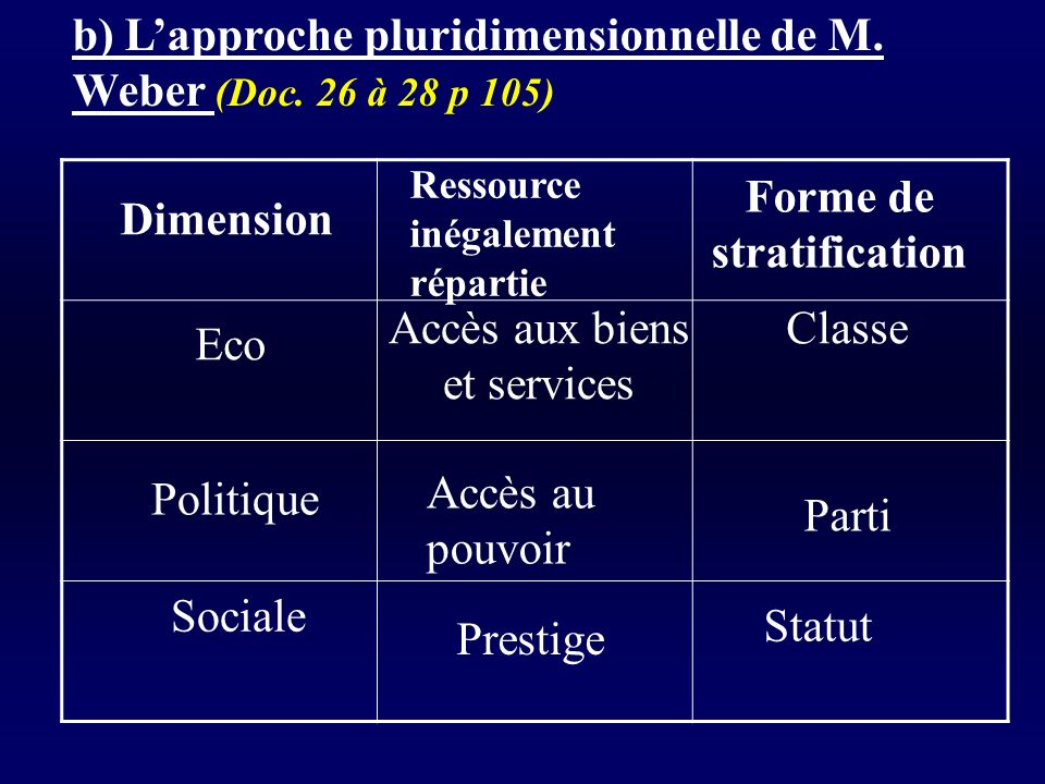 Forme de stratification