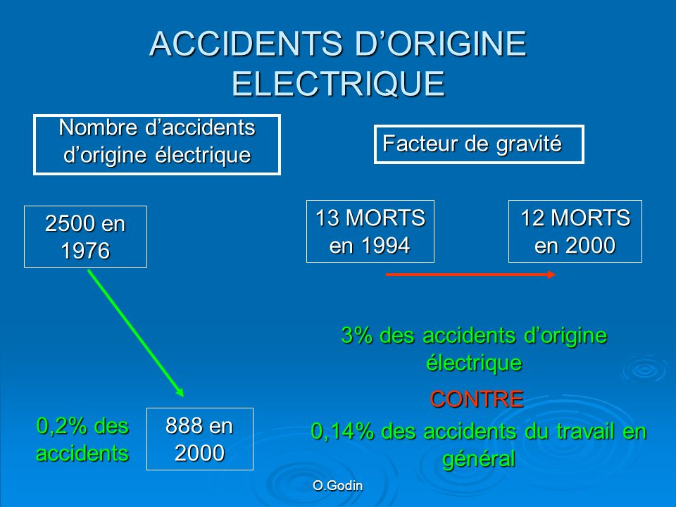 ACCIDENTS D'ORIGINE ELECTRIQUE