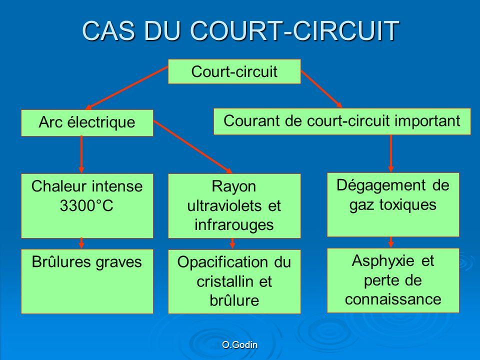 CAS DU COURT-CIRCUIT Court-circuit Arc électrique