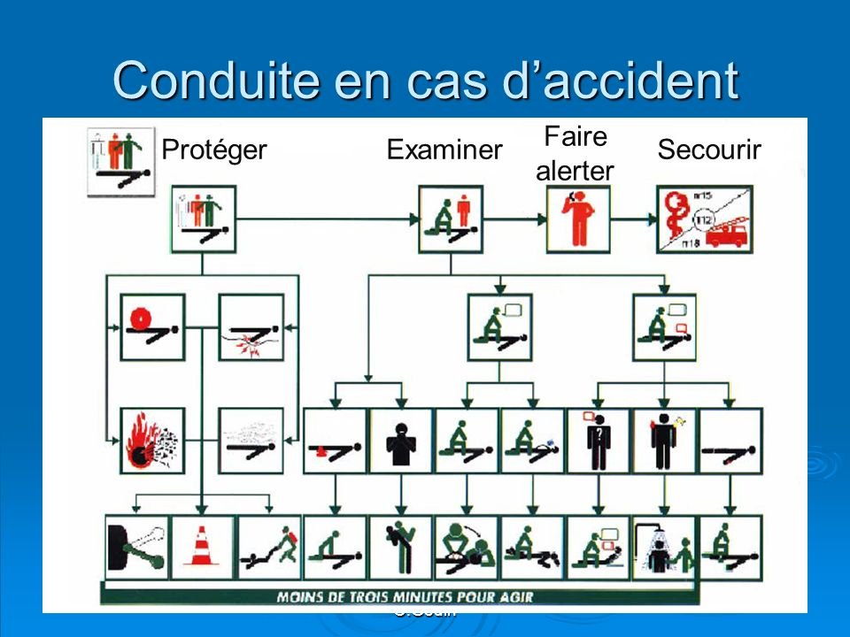 Conduite en cas d'accident