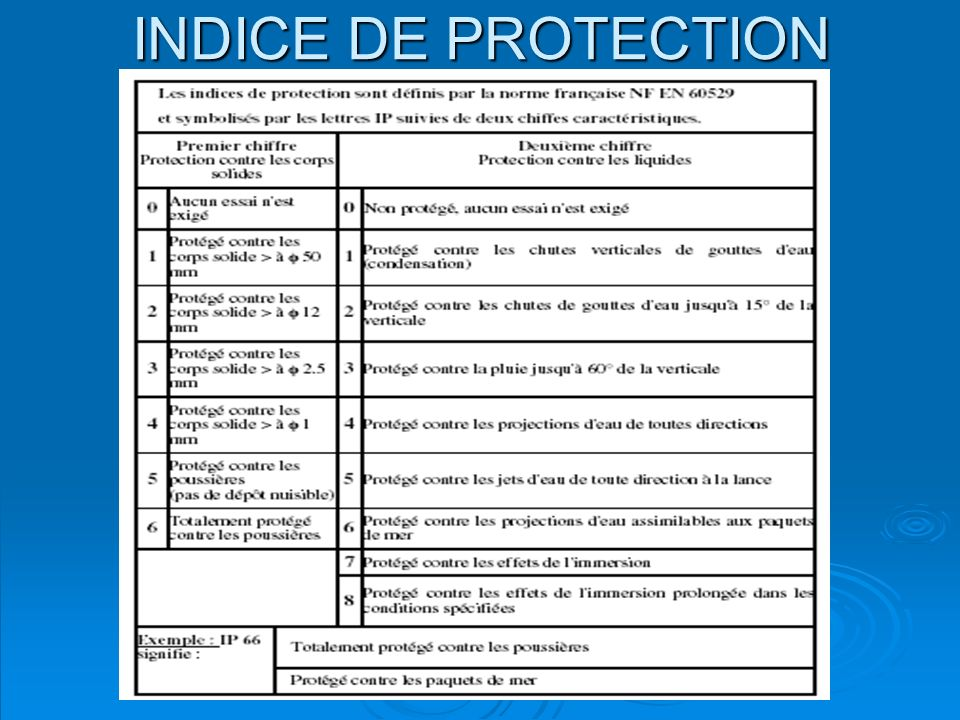 INDICE DE PROTECTION O.Godin