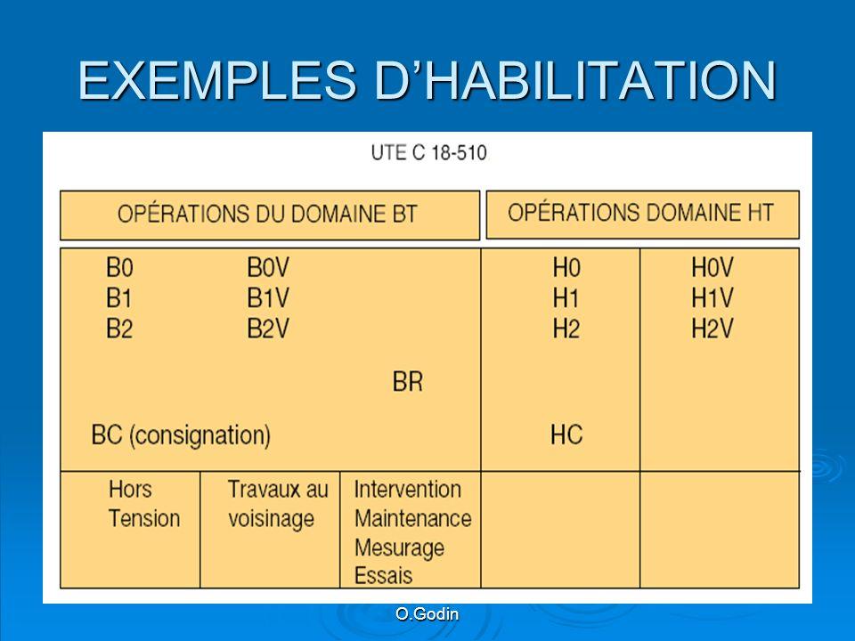 EXEMPLES D'HABILITATION