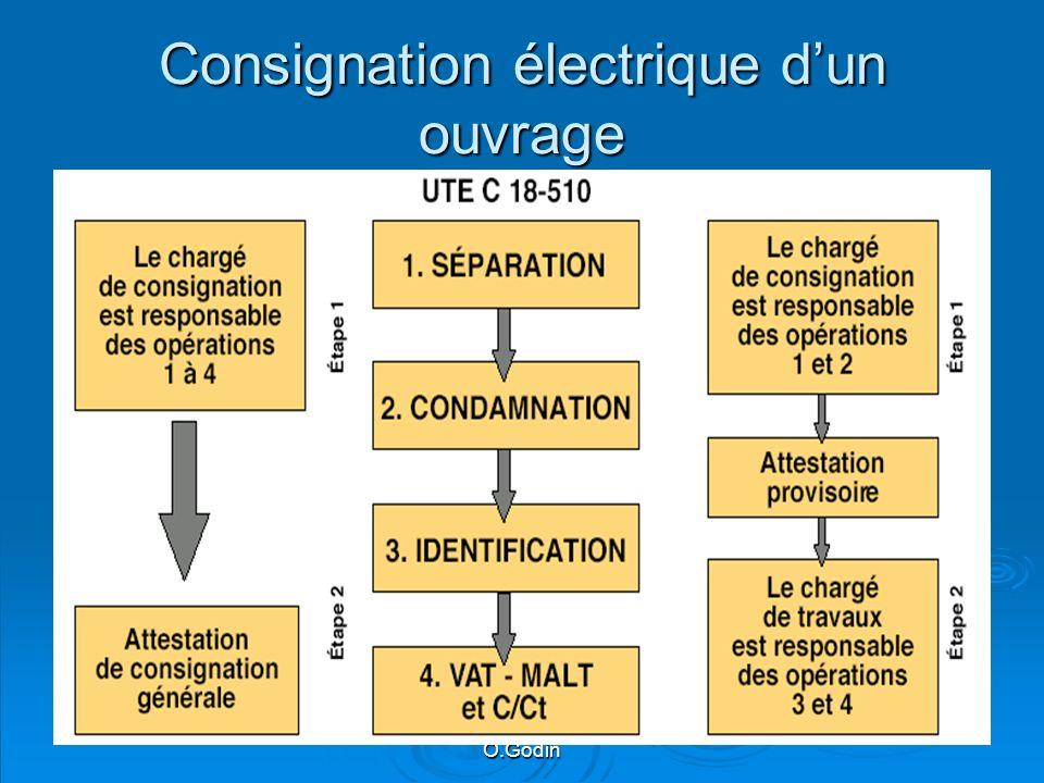 Consignation électrique d'un ouvrage