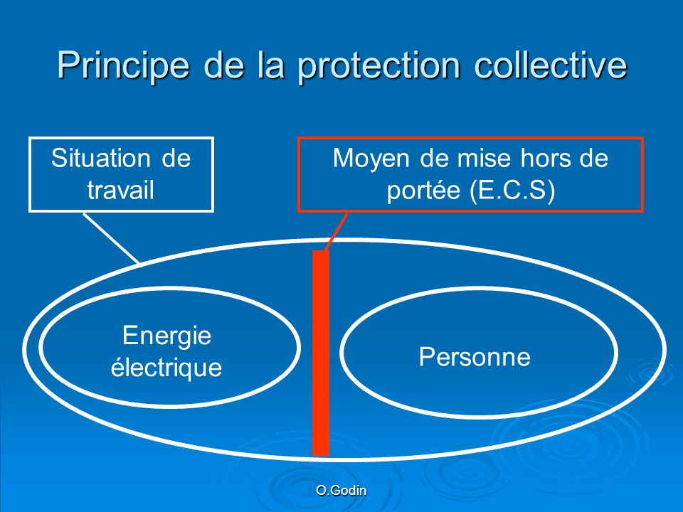 Principe de la protection collective