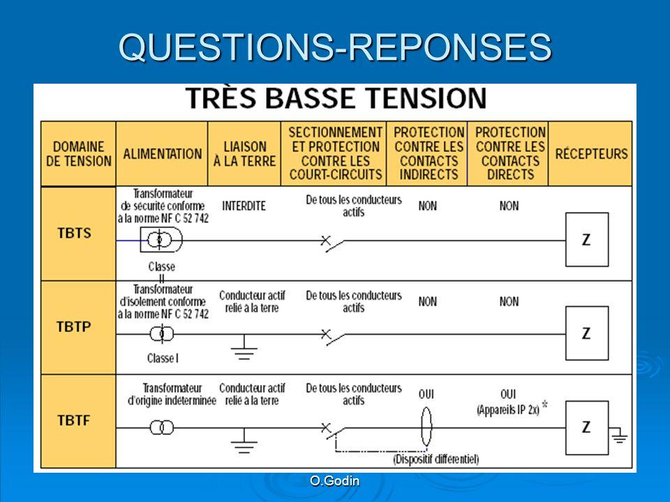 QUESTIONS-REPONSES O.Godin