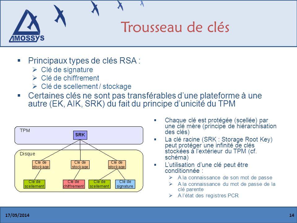 Trousseau de clés Principaux types de clés RSA :