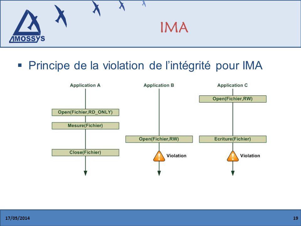 IMA Principe de la violation de l'intégrité pour IMA GGX 31/03/2017