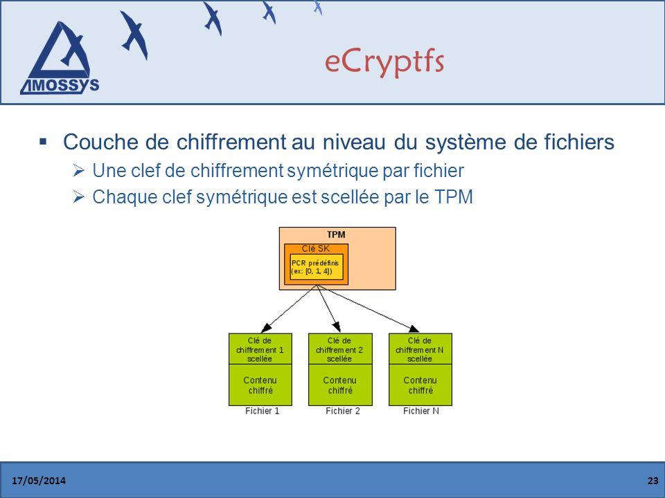 eCryptfs Couche de chiffrement au niveau du système de fichiers