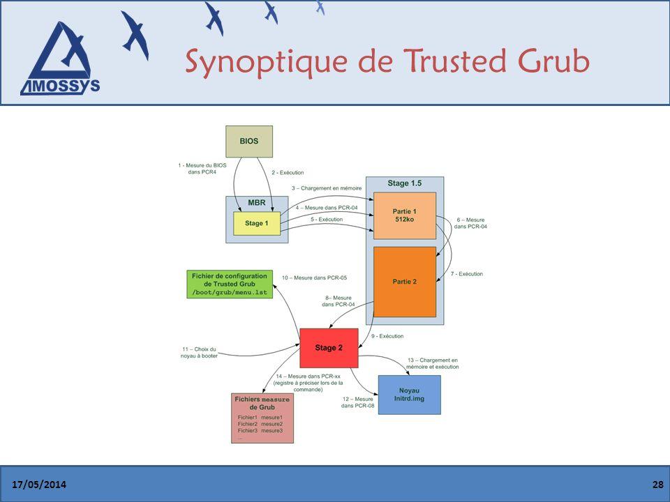 Synoptique de Trusted Grub