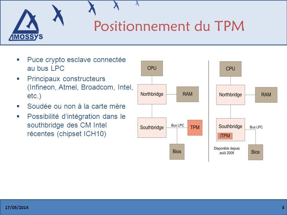Positionnement du TPM Puce crypto esclave connectée au bus LPC