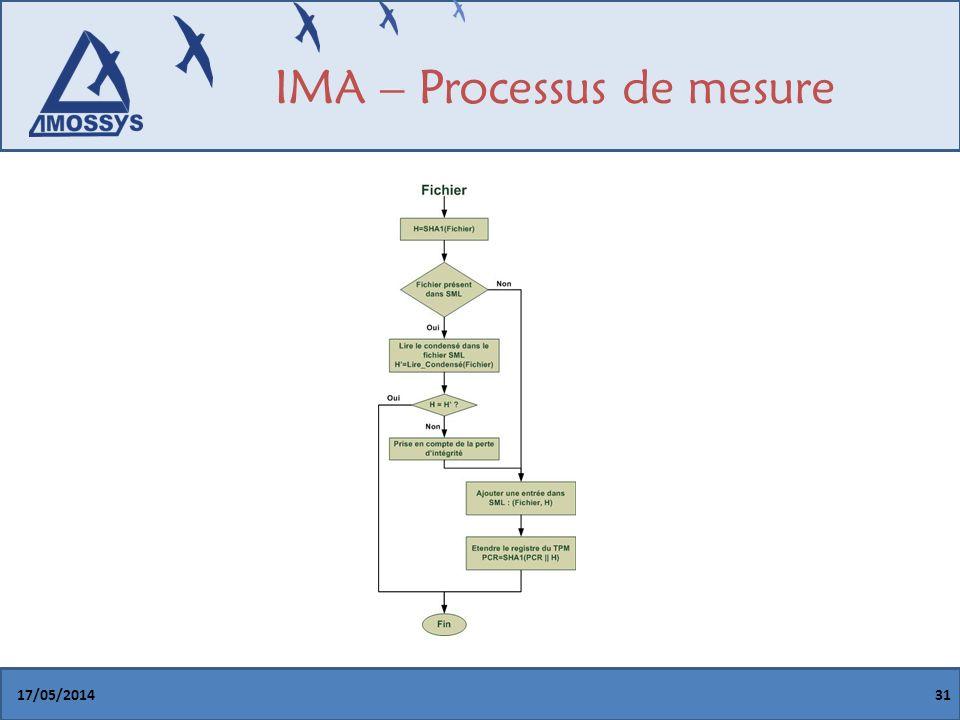 IMA – Processus de mesure