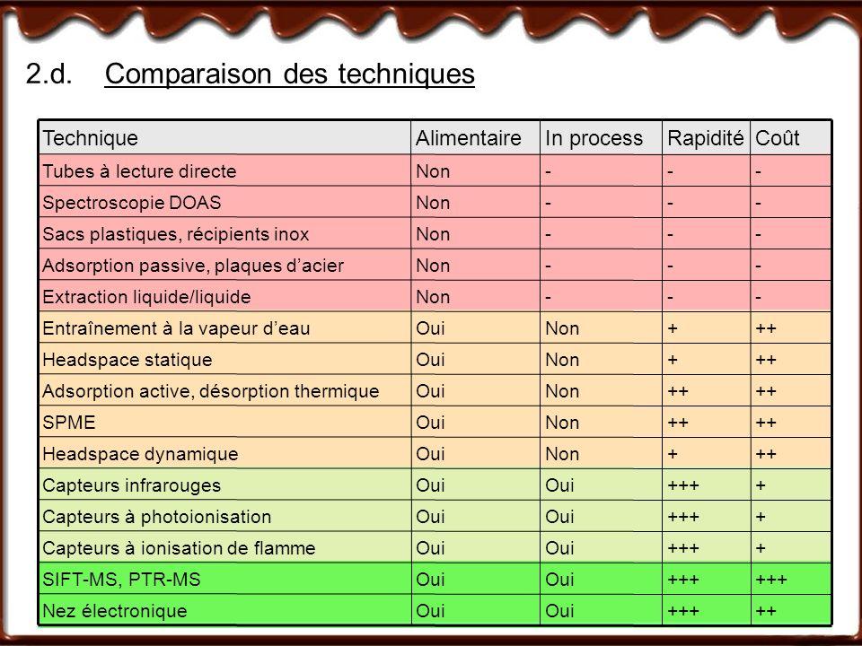 2.d. Comparaison des techniques