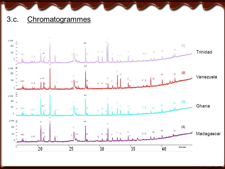 3.c. Chromatogrammes Trinidad Venezuela Ghana Madagascar (1) (2) (3)