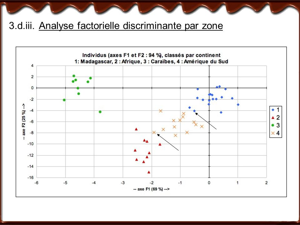3.d.iii. Analyse factorielle discriminante par zone