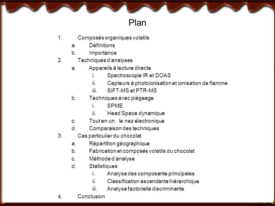 Plan Composés organiques volatils Définitions Importance