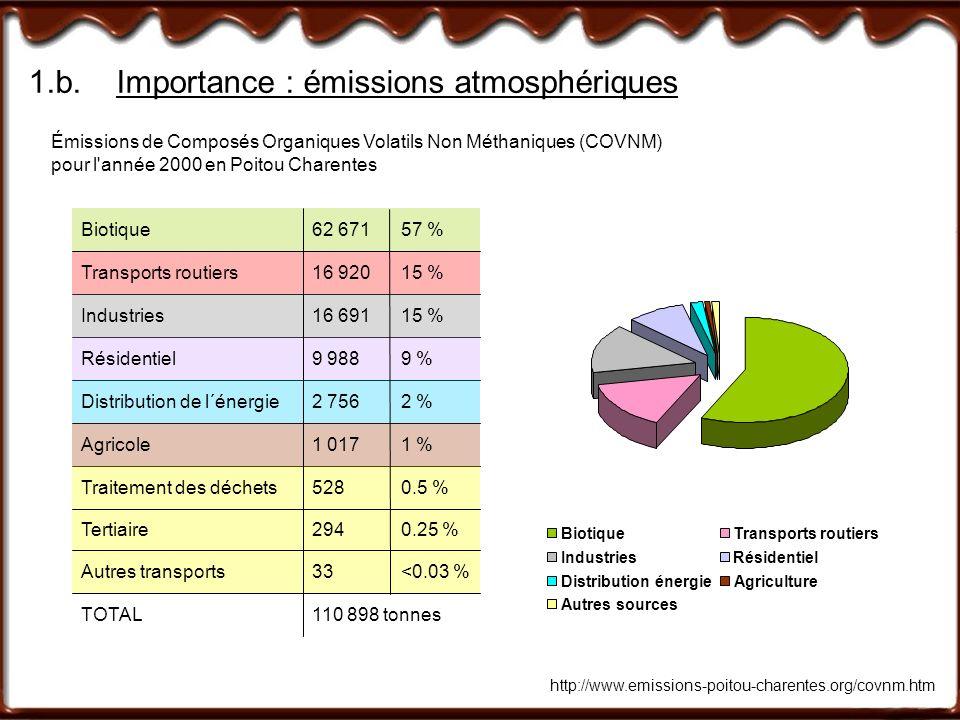 1.b. Importance : émissions atmosphériques