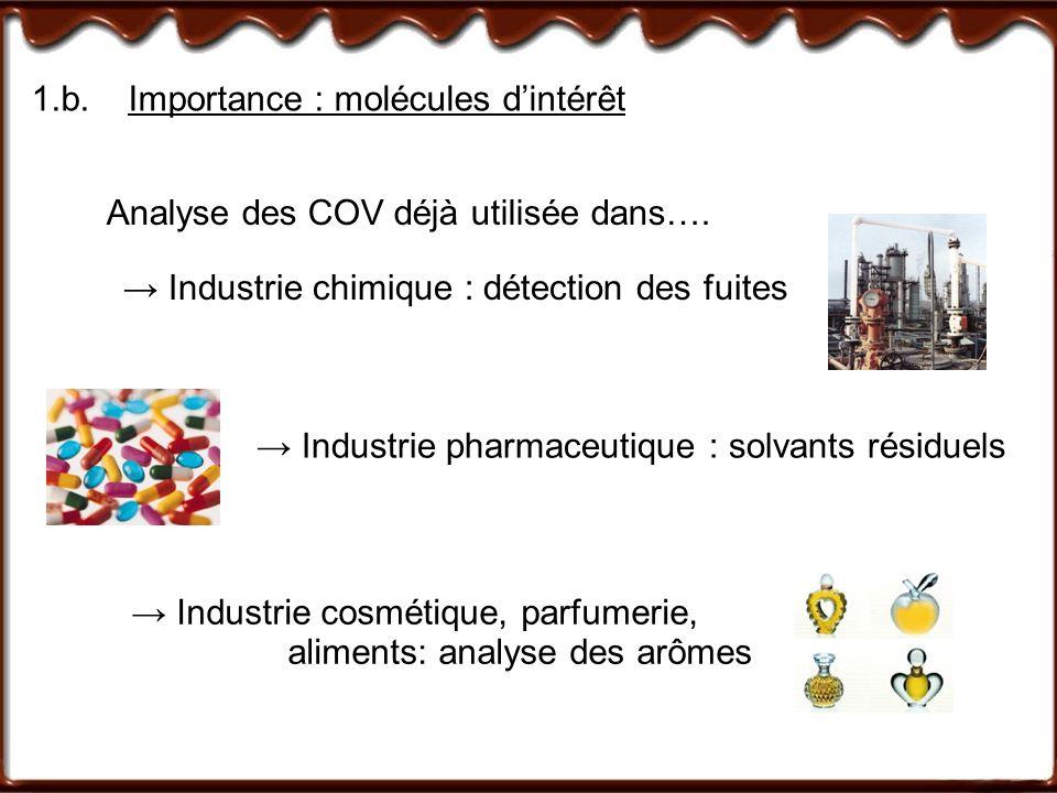 1.b. Importance : molécules d'intérêt