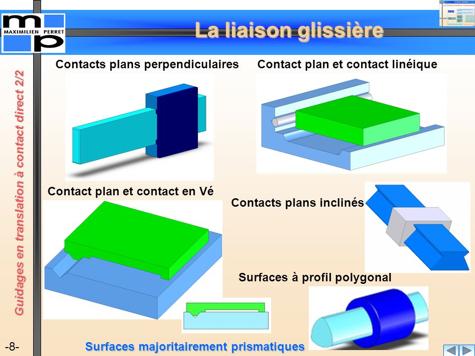 Contacts plans perpendiculaires