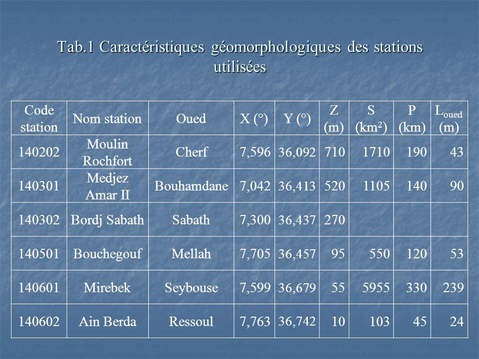 Tab.1 Caractéristiques géomorphologiques des stations utilisées