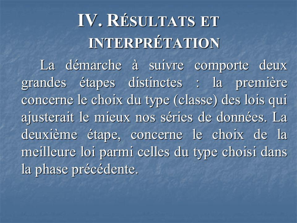 IV. Résultats et interprétation