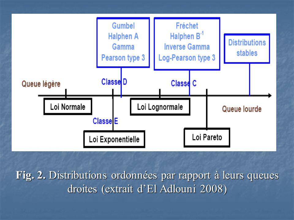 Fig. 2. Distributions ordonnées par rapport à leurs queues droites (extrait d'El Adlouni 2008)