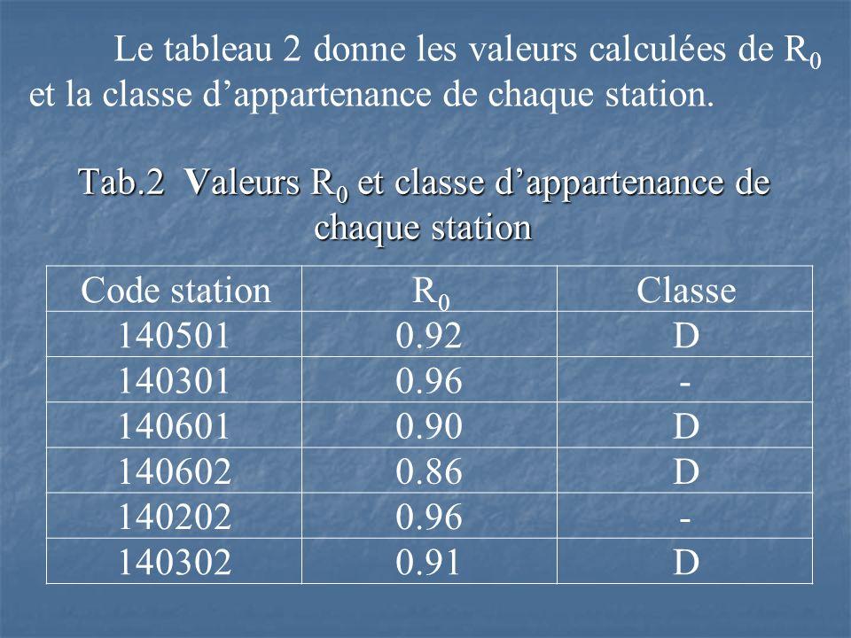 Tab.2 Valeurs R0 et classe d'appartenance de chaque station