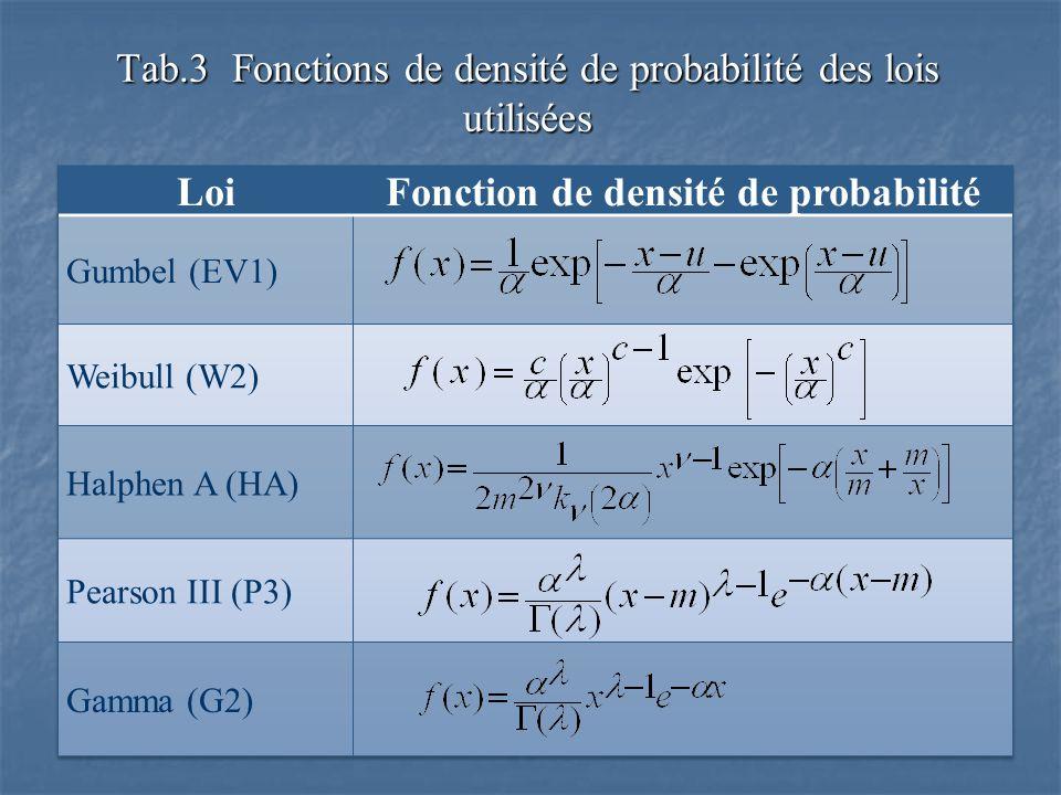 Tab.3 Fonctions de densité de probabilité des lois utilisées