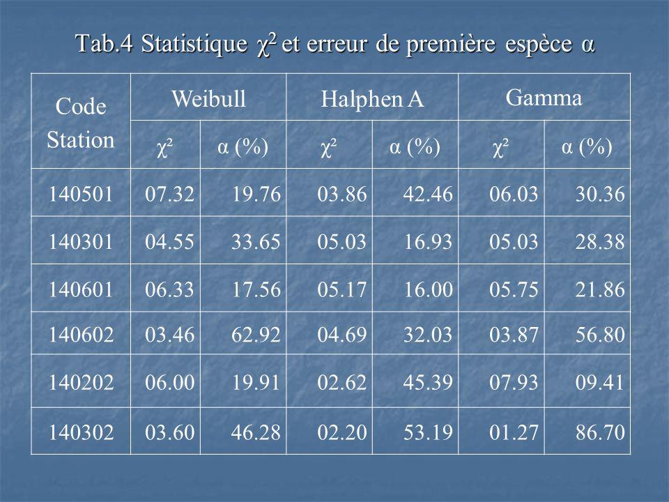 Tab.4 Statistique χ2 et erreur de première espèce α