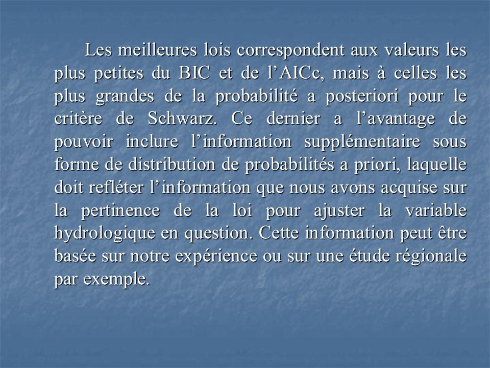 Les meilleures lois correspondent aux valeurs les plus petites du BIC et de l'AICc, mais à celles les plus grandes de la probabilité a posteriori pour le critère de Schwarz.