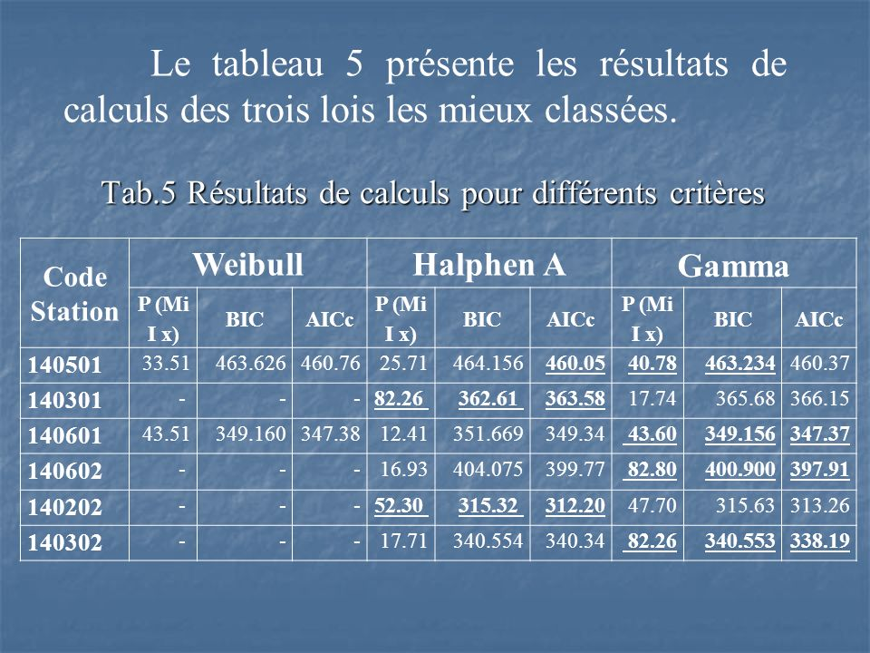 Tab.5 Résultats de calculs pour différents critères