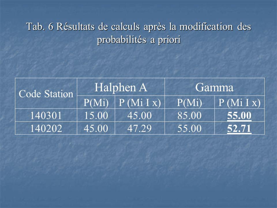 Tab. 6 Résultats de calculs après la modification des probabilités a priori