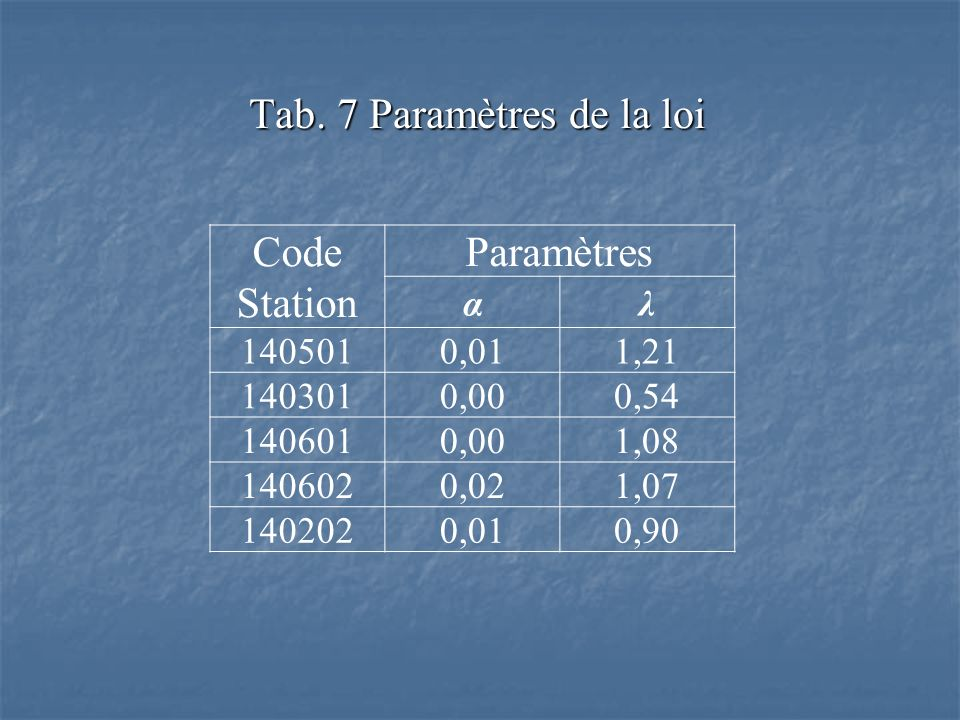 Tab. 7 Paramètres de la loi