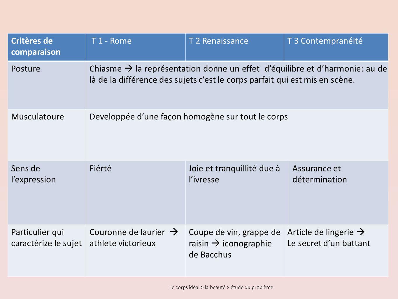 Critères de comparaison T 1 - Rome T 2 Renaissance T 3 Contempranéité
