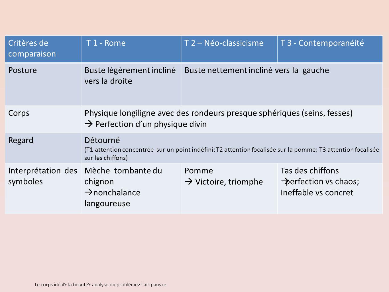 Critères de comparaison T 1 - Rome T 2 – Néo-classicisme