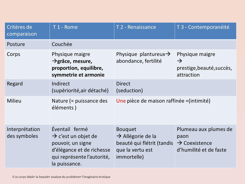 Critères de comparaison T 1 - Rome T 2 - Renaissance